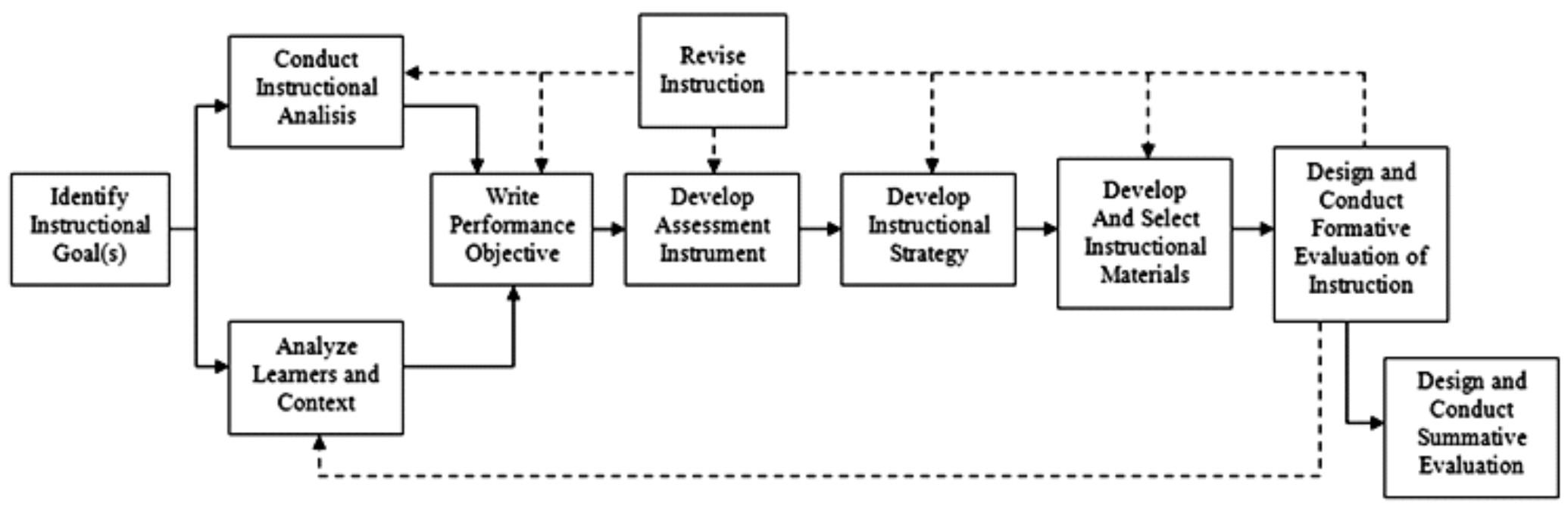 model desain pembelajaran dick and carey